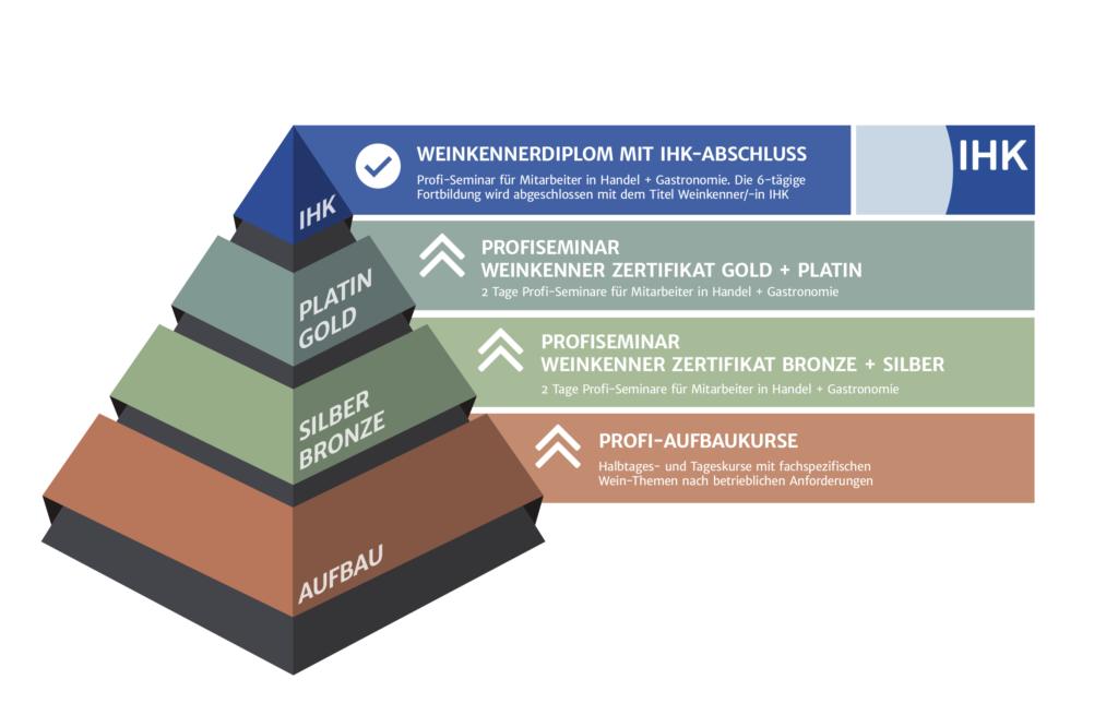 Weinkennerdiplom-Pyramide-Gastro-und-Handel
